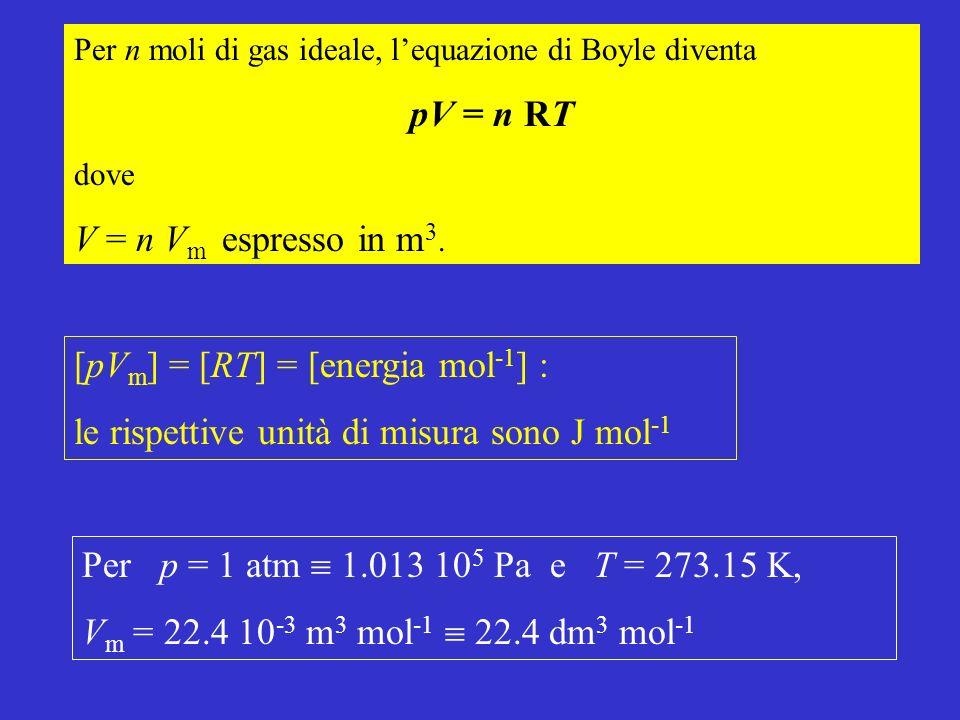 [pVm] = [RT] = [energia mol-1] :